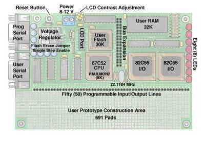 8051 Sample Application and 8051 Development Board