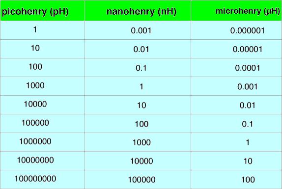 enduktans-donusum-hesaplayici-inductance-conversion-calculator