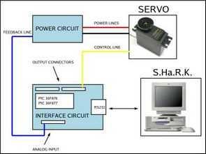 Digital Servo Motors Interface Circuit PIC16F877