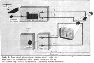 osiloskop_4 blok şemaya