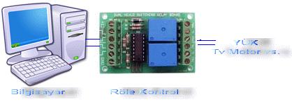 role-kontrol-pc