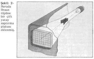 osiloskop skop tube