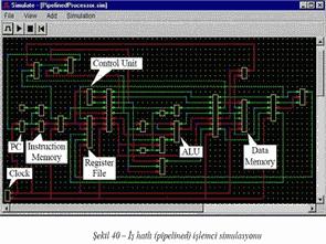Dijital Simulasyon ve işlemci Tasarımı