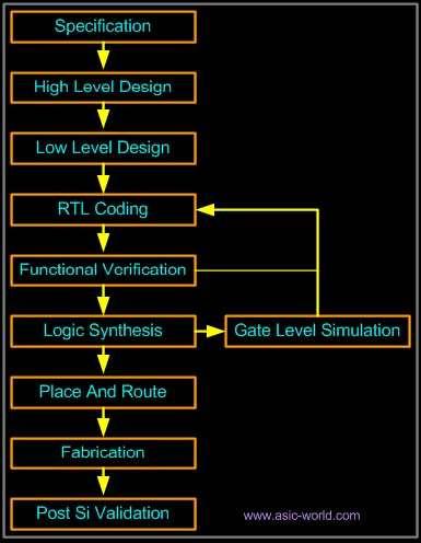 Verilog-Tutorial từ-dưới-to-trên-Bottom-Up Design-Thiết kế