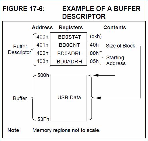 buffer-descriptor-buffer-descriptor-tablosu