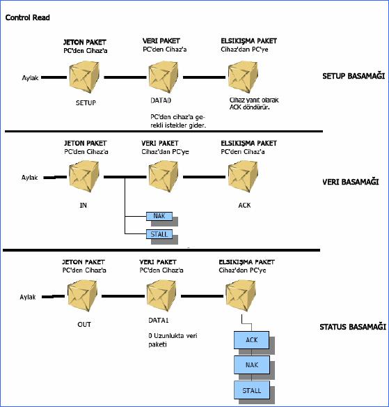 control-read-transfer