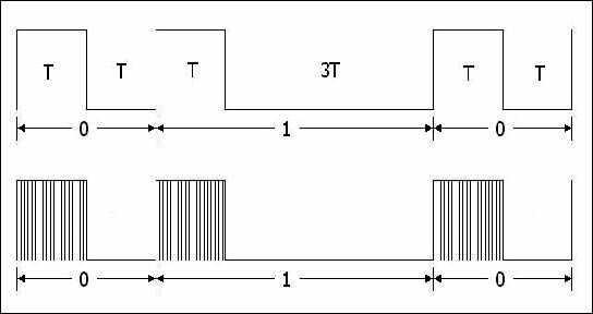 darbe-genislik-modulasyonu