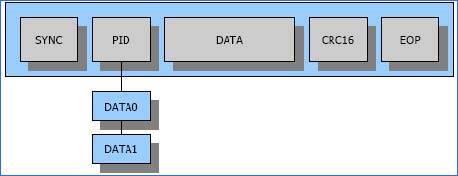 data-veri-paketi