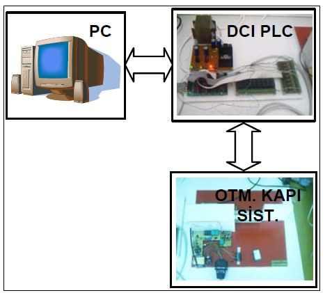 DC-to-PLC tự động kiểm soát