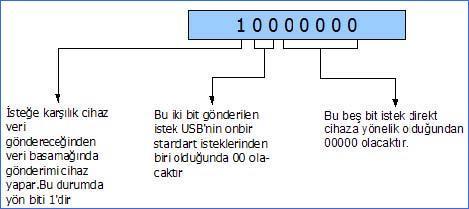 get-descriptor-bmrequesttype