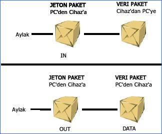izokron-transfer