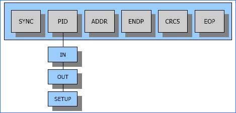 jeton-paketi-blok-diagram