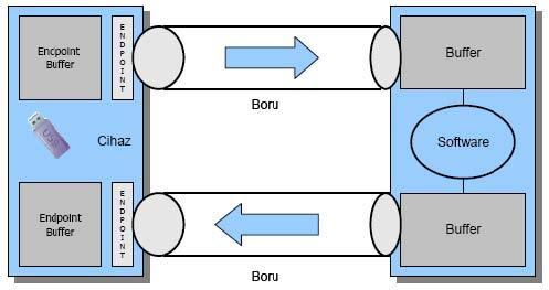 usb ống