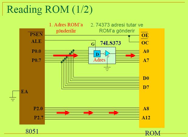 8051-reading-rom