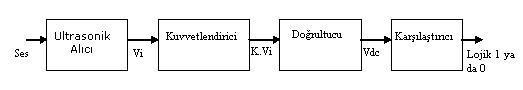 lojik1-lojik0-isaret-uretilmesi-ultrasonik-alici-cikisindaki