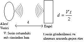 Mất khoảng cách đo lường-in-media-âm-tốc độ cách âm-gửi-On nhận