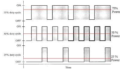 PWM phương pháp-to-PWM-xung-width-điều chế được gọi là