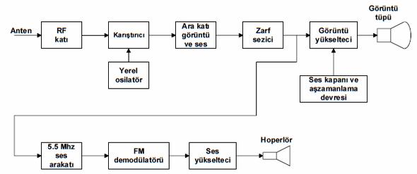 rf-rắn nhiễu-ara-rắn-ảnh-âm thanh-FM giải điều chế