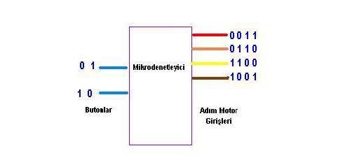 adim_motor_girisleri
