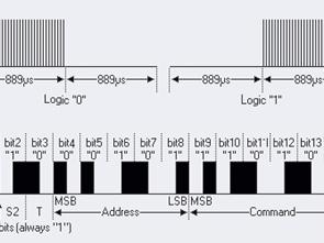İnferruj Data Transferleri Protokoller Devre Mantığı