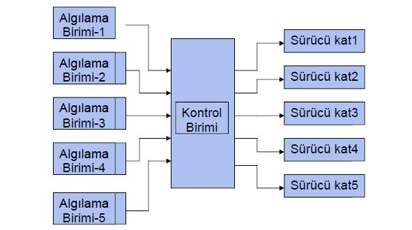 isik-sensoru-duman-guvenlik-sistemi-sensorleri-alarm
