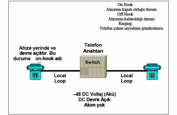 telefon-anahtari-dtmf-ahize-local-loop-on-hook-ringing