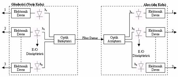 fiber-optik-birlestirici-multiplexer-degisik-dalga-boylarinda-gelen-optik-sinyalleri
