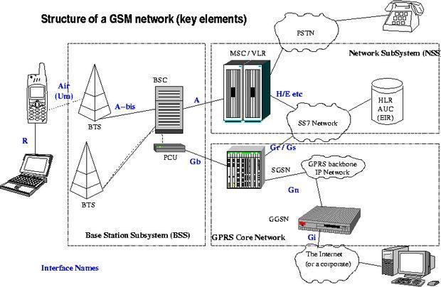gsm-aginin-genel-yapisi