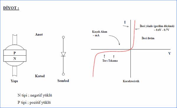 guc-elektronigi-diyot