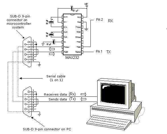rs232 seri portun pic mikro denetleyiciler ile kullan u0131m u0131