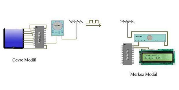 rf-haberlesme-lcd-pic16f84-proje-rf-seviye-kontrol-su-tank