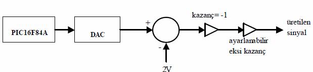 kỹ thuật số tín hiệu-to-nhà sản xuất-block-Schema