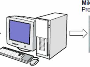 Temel Seviye PIC Mikrodenetleyici C Dili Kursu