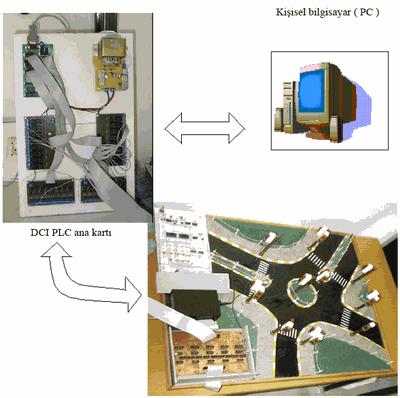 dci-plc-blok diagram