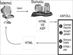 İnternet Üzerinden LPT Port Kontrollü Ev Otomasyonu