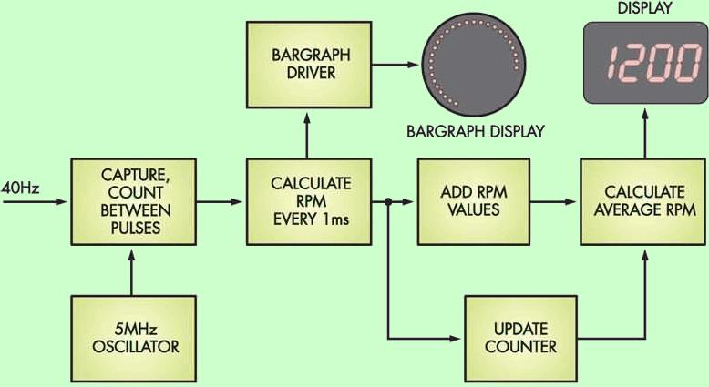 led-display-tachometer-circuit-block-schematic