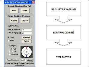 PC Paralel Portu Kullanılarak Step Motor Kontrolu