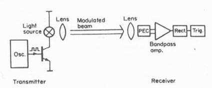 Modüle edilmiş fotosel sistemi