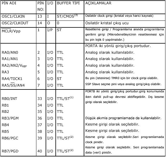 pic16f84-pic16f87x-mikrodenetleyici-ailesi-5