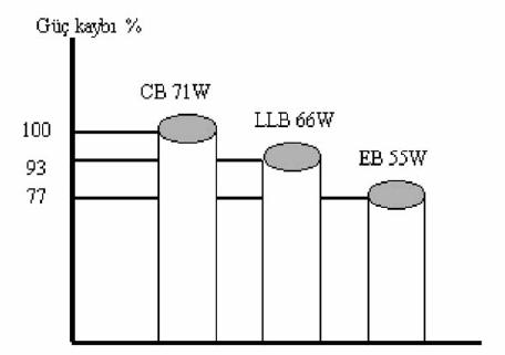 55-w-gucundeki-fluorsan-lambalarda-cesitli-balastlarda-meydana-gelen-guc-kaybi