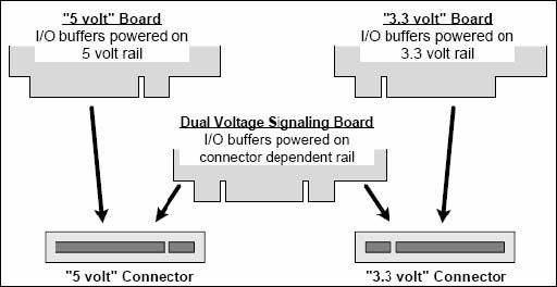 5v-3-3v-pci-kart-konektorleri