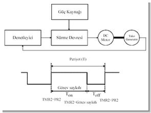 PIC16F877 DC Motor Hız Kontrolü (PI kontrolörlü)