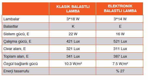 klasik-elektronik-balastli-lambalarin-parametreleri