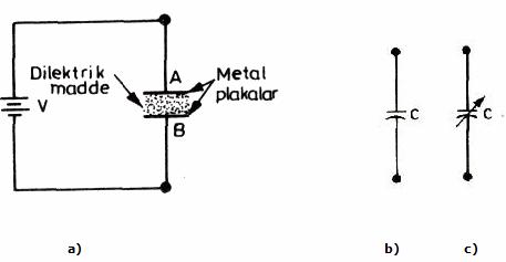 Kodansatörün yapısı Sabit kodansatörün sembolü Değişken kodansatörün sembolü