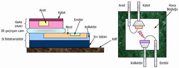 optocoupler-yapilari-a-cam-yalitimli-b-hava-yalitimli