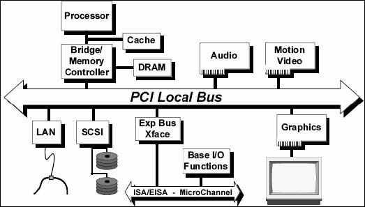 pci-sistemi-blok-diyagrami