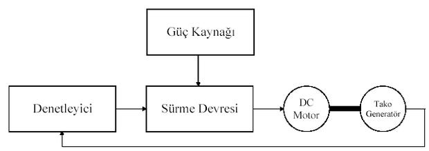 PI Kontrol sistemi blok diyagramı