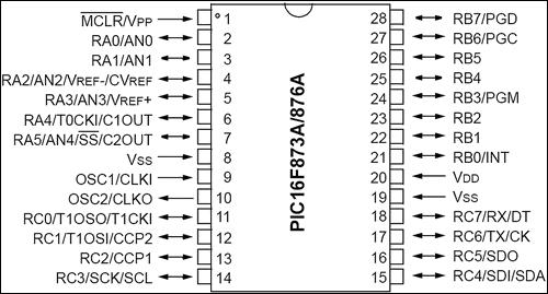 Figure 1:16F876A