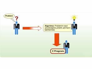 programlama-c-dili