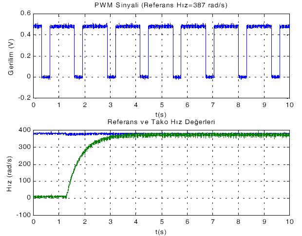 PWM ve tako generatör sinyalleri